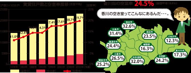 香川県の賃貸住戸数と空室率